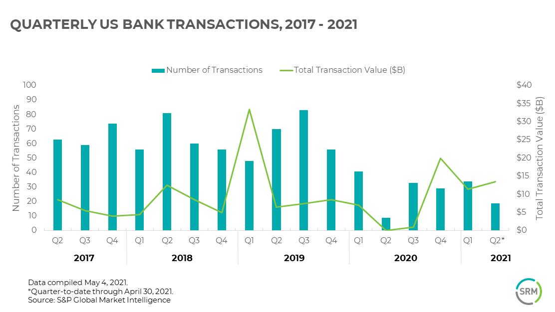 US bank deals chart MS_SRM_branded